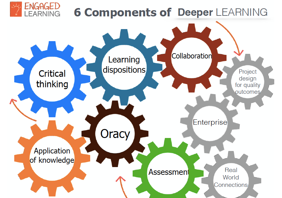 6 components of deeper learning slide